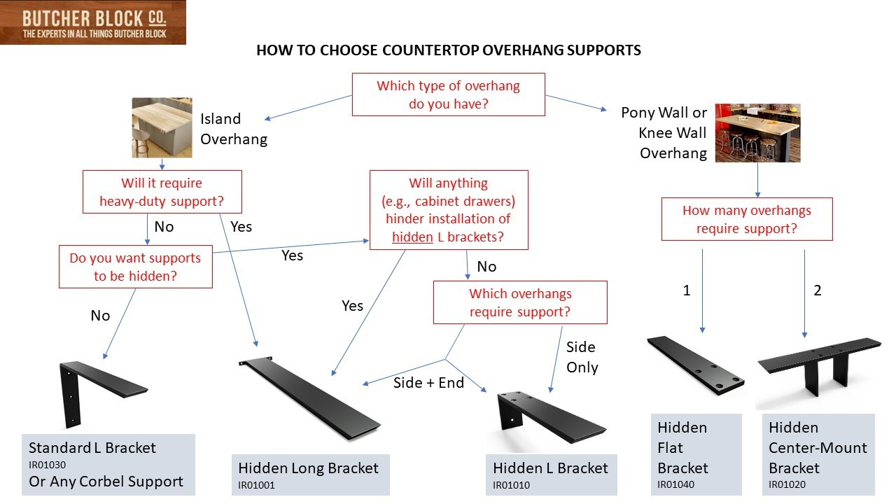 how to choose a countertop overhang support